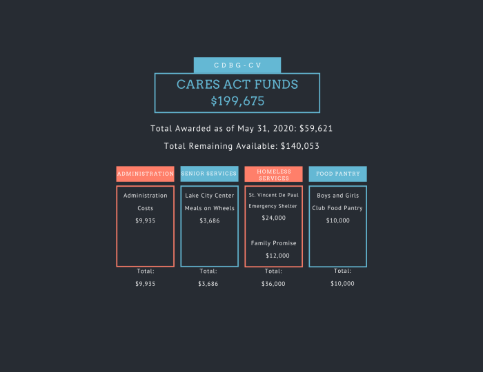 Cares Act Funds